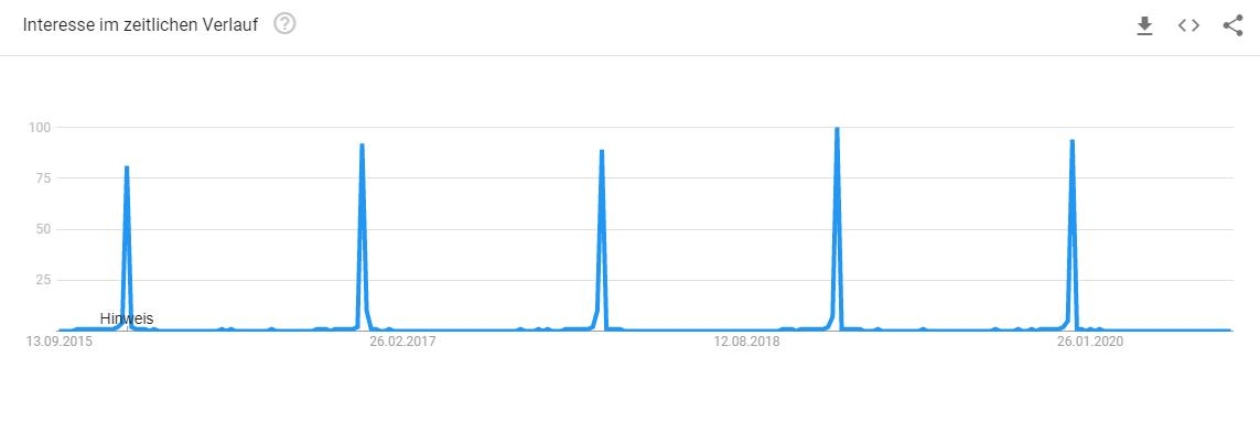 Google Trends - regelmäßige Peaks